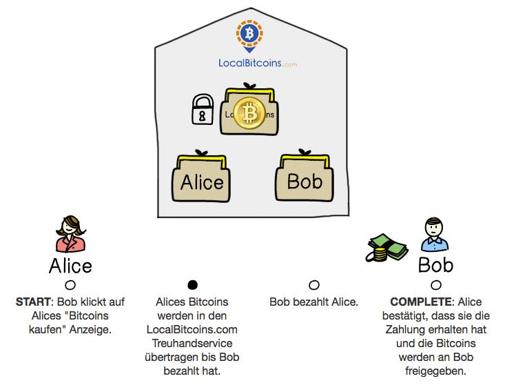 Bitcoins kaufen bei LocalBitcoins